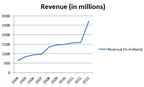Lionsgate Entertainment Yearly Revenues 2006-13